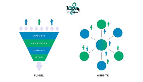 Funnel, website